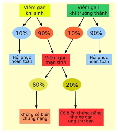 Triệu chứng khi bị viêm gan B